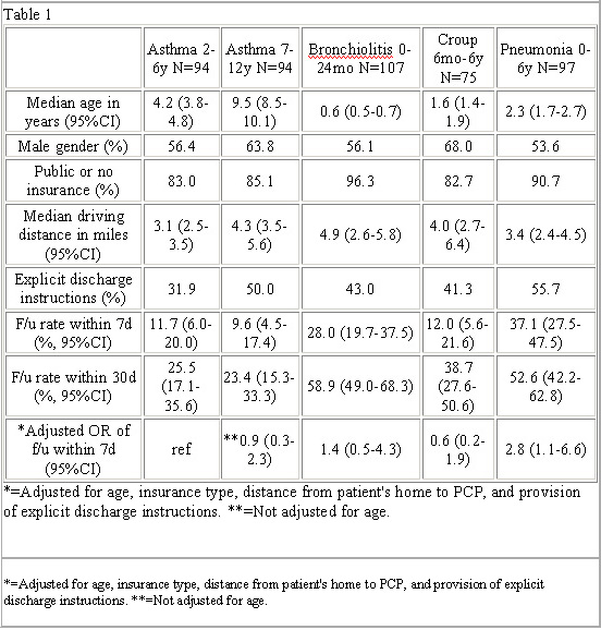 Afmr experimental biology 2010 primary care follow up after younger age and receiving explicit discharge instructions the odds of fu were significantly higher for patients with acute pneumonia 0 6y than those thecheapjerseys Image collections